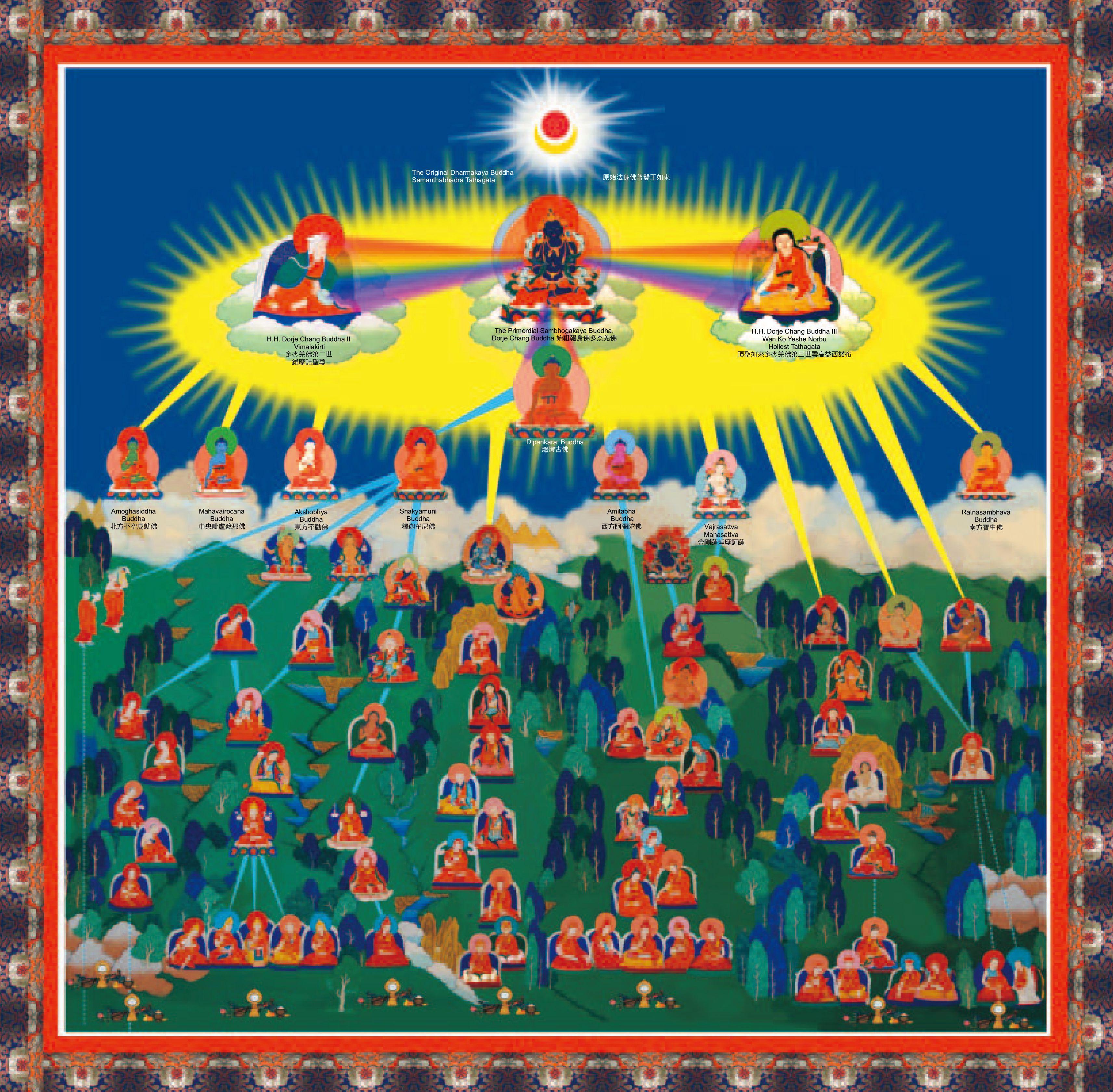 《多杰羌佛第三世》-佛教簡略傳承皈依境 (10-13頁)